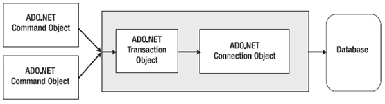 ADO.NET Transaction Support - Hindi