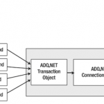 ADO.NET Transaction Class and Object