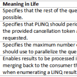 C# Parallel foreach | C# Parallel for - Hindi - LINQ - PLINQ