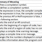 C# Preprocessor Directives - Hindi