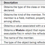 C# typeof – Reflection in C#