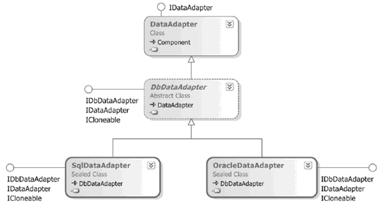 DataAdapter in C# - Hindi