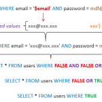 SQL Injection Example – Parameterized Queries