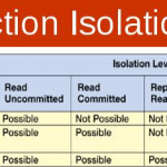 Set Transaction Isolation Level Read Uncommitted