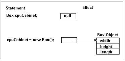 PHP Object Clone - Hindi