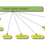 Super Global Variables in PHP - Hindi