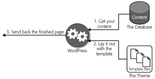 How does WordPress Work - Hindi