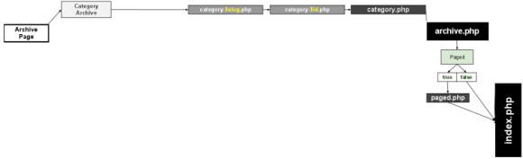 WP Category Template - Selection in Hindi