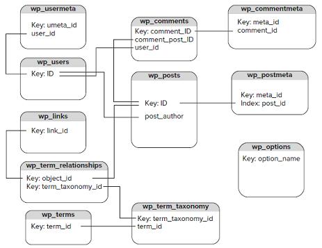 WordPress Database Schema - Hindi