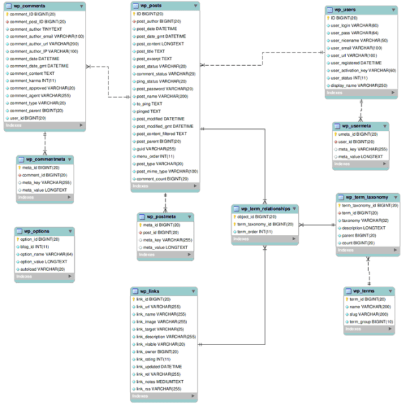 WordPress Database Structure - Hindi