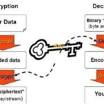 Encrypt Connection String in Web Config - Hindi