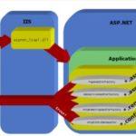 HTTP Handlers in ASP NET