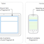Android Fragment – The Basic Fundamentals