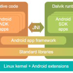Android App Architecture Extensions