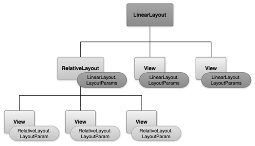 Android Layout - The Fundamental Concepts - Hindi ITeBooks