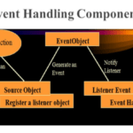 Event Handling in Android using Interface Type