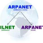 Internal Working of ARPANET Protocol