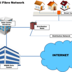 What is Internet and How it Works?