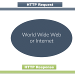 HTTP (Hyper Text Transfer Protocol) for Webpage – Request and Response - Core JSP in Hindi