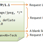 HTTP Request Message - Core JSP in Hindi