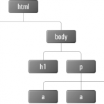 DOM in jQuery – Fundamental Internals - Document Object Model in Hindi