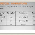 Boolean Operators - Logical AND, Logical OR, Logical NOT in JavaScript in Hindi