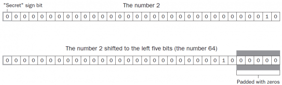 Left Shift Signed Right Shift and Unsigned Right Shift Operators in Hindi