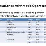 Multiplicative Operators - Multiply, Divide, Modulus, Remainder in Hindi