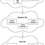 Three-Tier Design - Component Terminology - ASP.NET WebForms - Hindi