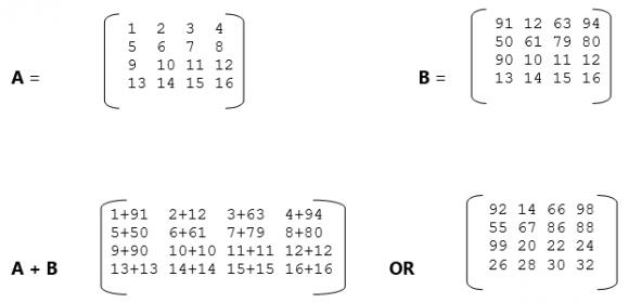 Algebra of Matrix - Matrix Addition in Hindi - Data Structure and Algorithms using C Language