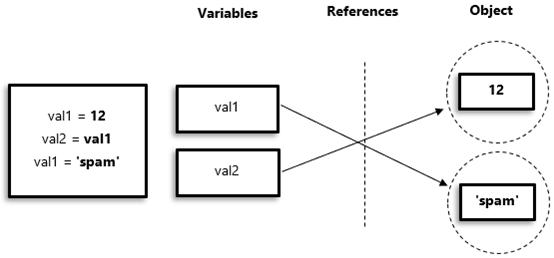 Shared References in Python - Core Python in Hindi