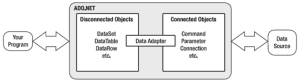 ADO.NET Connected-Disconnected Architecture - ADO.NET in Hindi