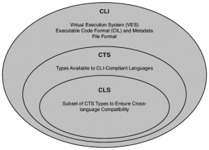 CLI - Common Language Infrastructure - in .NET - C# in Hindi