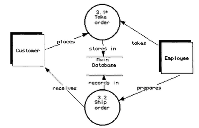 Data Modeling Concepts - The Data Flow Diagrams in Hindi