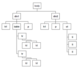 HTML-DOM Hierarchy - CSS3 in Hindi