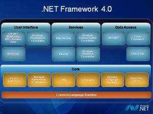 Summary of .NET Framework - BccFalna.com