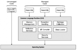 ManagedCode and UnManaged Code - .NET Supported Languages - C# in Hindi