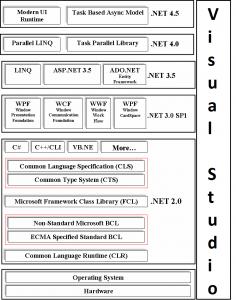 Summary of .NET Framework - BccFalna.com