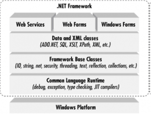 .NET Framework Working - C# in Hindi - BccFalna.com