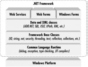 .NET Framework Working - C# in Hindi - BccFalna.com