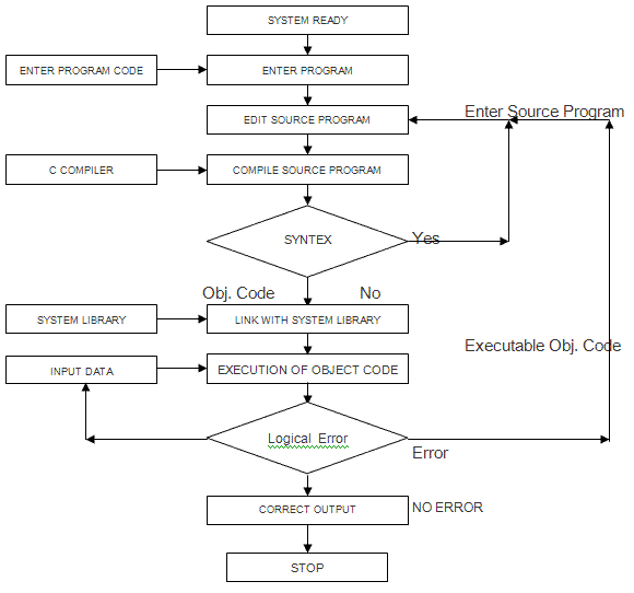 How a C Program Runs?
