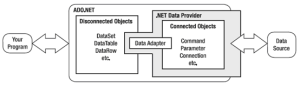 What is .NET Data Providers - ADO.NET in Hindi